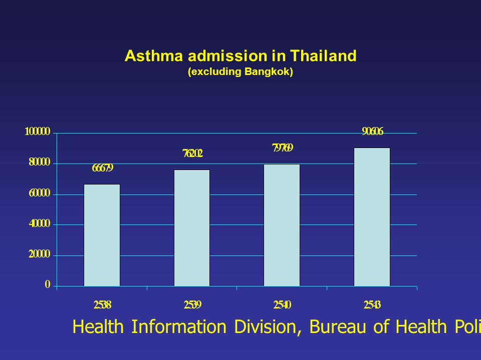 Asthma admission in Thailand (excluding Bangkok) Health Information Division, Bureau of Health Policy and Planing