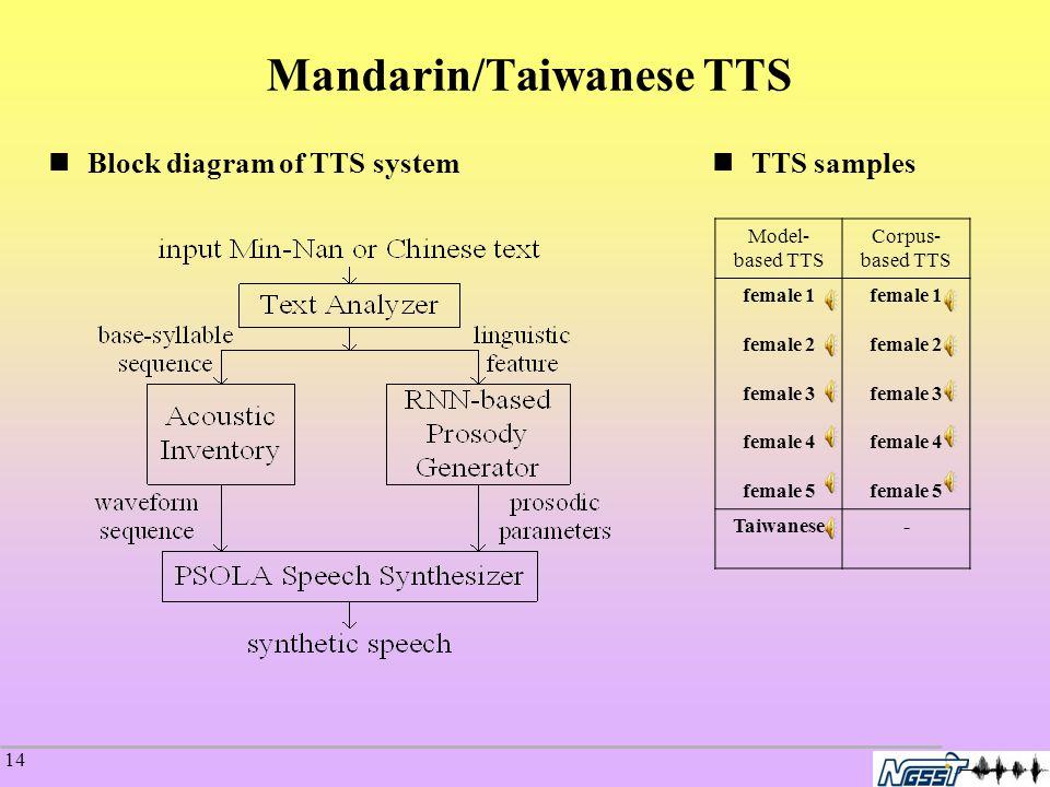 14 Mandarin/Taiwanese TTS Block diagram of TTS system TTS samples Model- based TTS Corpus- based TTS female 1 female 2 female 3 female 4 female 5 female 1 female 2 female 3 female 4 female 5 Taiwanese-