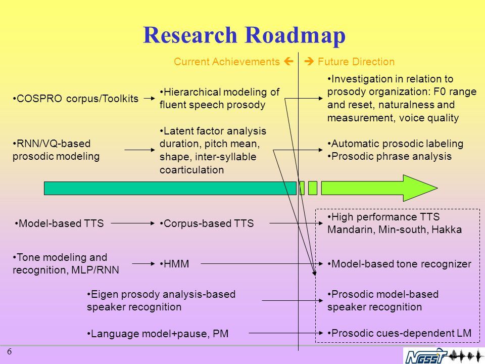6 Research Roadmap Automatic prosodic labeling Prosodic phrase analysis High performance TTS Mandarin, Min-south, Hakka Current Achievements   Future Direction Eigen prosody analysis-based speaker recognition RNN/VQ-based prosodic modeling COSPRO corpus/Toolkits Hierarchical modeling of fluent speech prosody Corpus-based TTSModel-based TTS Language model+pause, PM Tone modeling and recognition, MLP/RNN HMMModel-based tone recognizer Prosodic model-based speaker recognition Prosodic cues-dependent LM Latent factor analysis duration, pitch mean, shape, inter-syllable coarticulation Investigation in relation to prosody organization: F0 range and reset, naturalness and measurement, voice quality