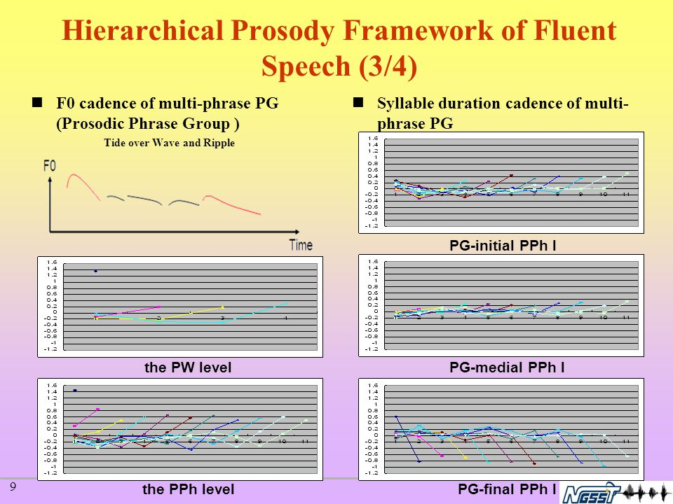 10 Hierarchical Prosody Framework of Fluent Speech (4/4) Duration Re-synthesis, F054C F0 Re-synthesis, F054C Cross speaker synthesis: To manipulate Speaker A's Duration Parameters with Speaker B's Original Modified Original