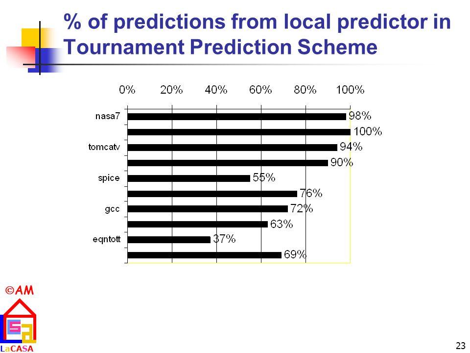  AM LaCASALaCASA 23 % of predictions from local predictor in Tournament Prediction Scheme