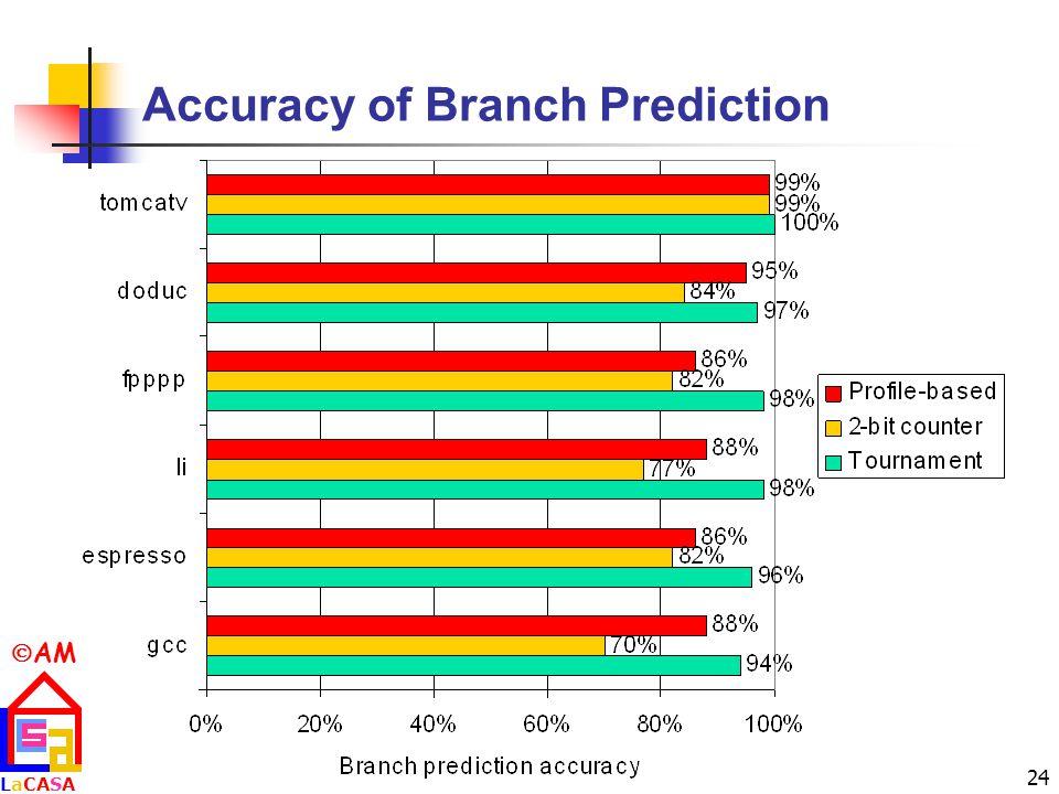  AM LaCASALaCASA 24 Accuracy of Branch Prediction
