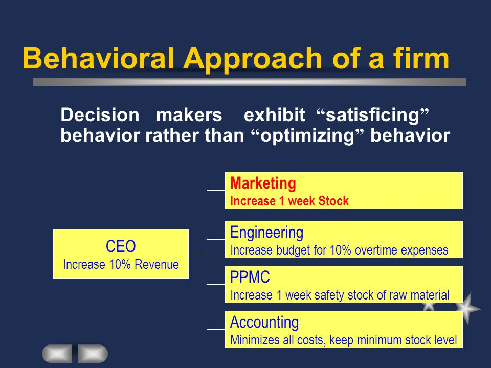 Behavioral Approach of a firm Decision makers exhibit satisficing behavior rather than optimizing behavior CEO Increase 10% Revenue Marketing Increase 1 week Stock Engineering Increase budget for 10% overtime expenses PPMC Increase 1 week safety stock of raw material Accounting Minimizes all costs, keep minimum stock level