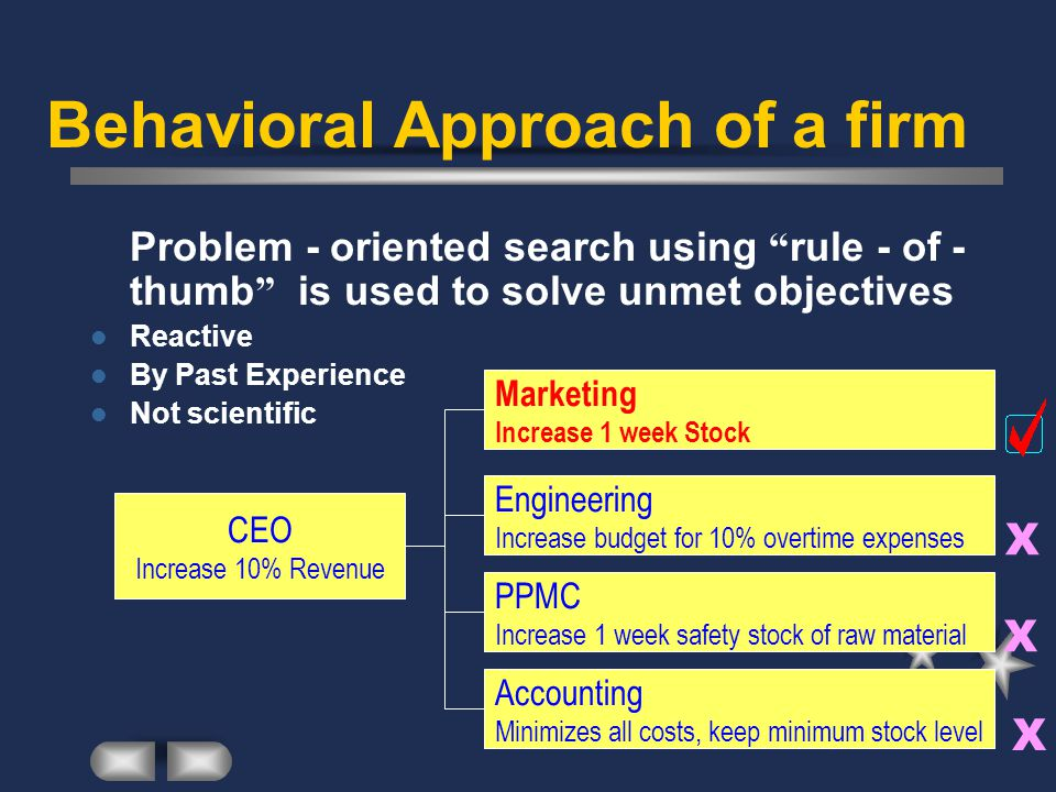 Behavioral Approach of a firm Problem - oriented search using rule - of - thumb is used to solve unmet objectives Reactive By Past Experience Not scientific CEO Increase 10% Revenue Marketing Increase 1 week Stock Engineering Increase budget for 10% overtime expenses PPMC Increase 1 week safety stock of raw material Accounting Minimizes all costs, keep minimum stock level X X X