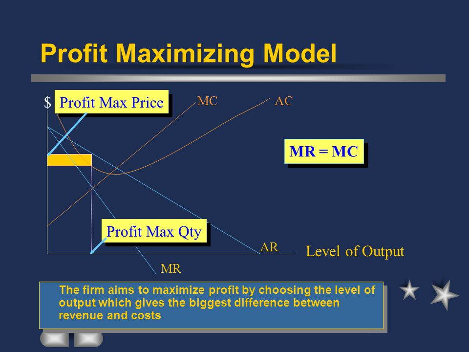Profit Maximizing Model The firm aims to maximize profit by choosing the level of output which gives the biggest difference between revenue and costs AR MR MCAC $ Level of Output Profit Max Price Profit Max Qty MR = MC