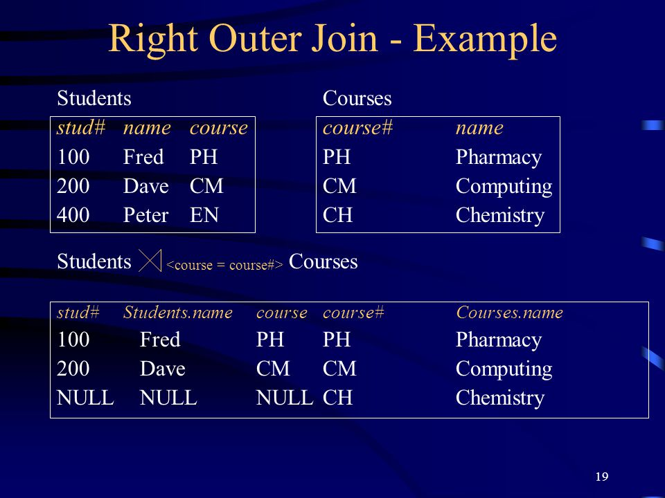 19 Right Outer Join - Example StudentsCourses stud#namecoursecourse#name 100FredPHPHPharmacy 200DaveCMCMComputing 400 PeterENCHChemistry Students Cour