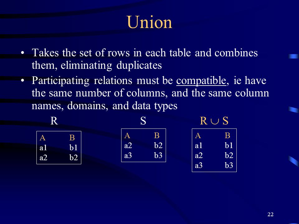 22 Union Takes the set of rows in each table and combines them, eliminating duplicates Participating relations must be compatible, ie have the same nu