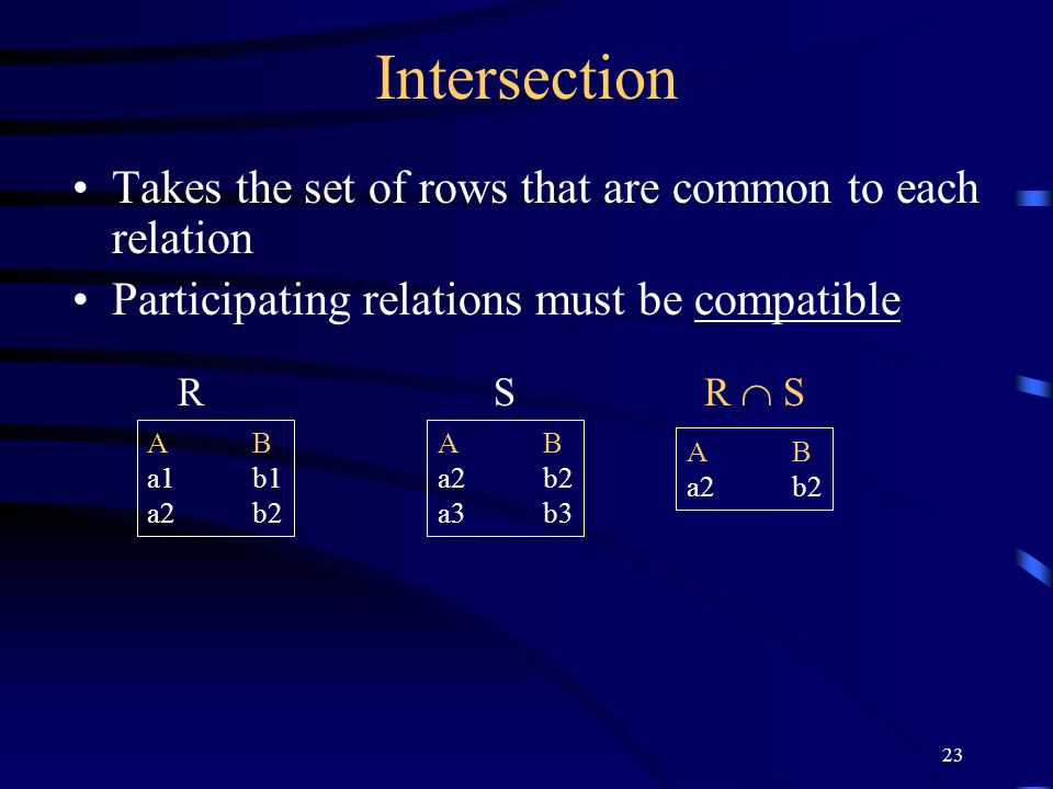 23 Intersection Takes the set of rows that are common to each relation Participating relations must be compatible RSR  S AB a1b1 a2b2 AB a2b2 a3b3 AB