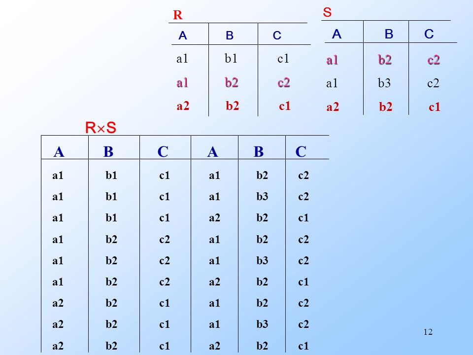 12 RSRS A B C A B C a1 b1 c1 a1 b2 c2 a1 b1 c1 a1 b3 c2 a1 b1 c1 a2 b2 c1 a1 b2 c2 a1 b2 c2 a1 b2 c2 a1 b3 c2 a1 b2 c2 a2 b2 c1 a2 b2 c1 a1 b2 c2 a2 b2 c1 a1 b3 c2 a2 b2 c1 a2 b2 c1 A B C a1 b1 c1 a1 b2 c2 a2 b2 c1 R A B C a1 b2 c2 a1 b3 c2 a2 b2 c1 S