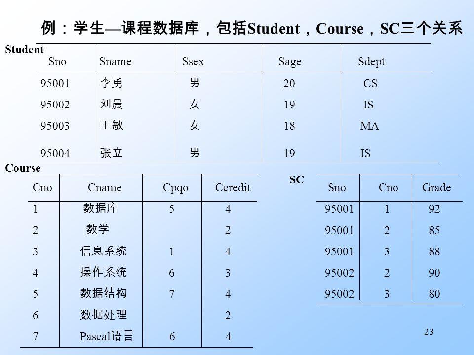 23 例:学生 — 课程数据库,包括 Student , Course , SC 三个关系 Sno Sname Ssex Sage Sdept 95001 李勇 男 20 CS 95002 刘晨 女 19 IS 95003 王敏 女 18 MA 95004 张立 男 19 IS Student Cno Cname Cpqo Ccredit 1 数据库 5 4 2 数学 2 3 信息系统 1 4 4 操作系统 6 3 5 数据结构 7 4 6 数据处理 2 7 Pascal 语言 6 4 Course Sno Cno Grade 95001 1 92 95001 2 85 95001 3 88 95002 2 90 95002 3 80 SC