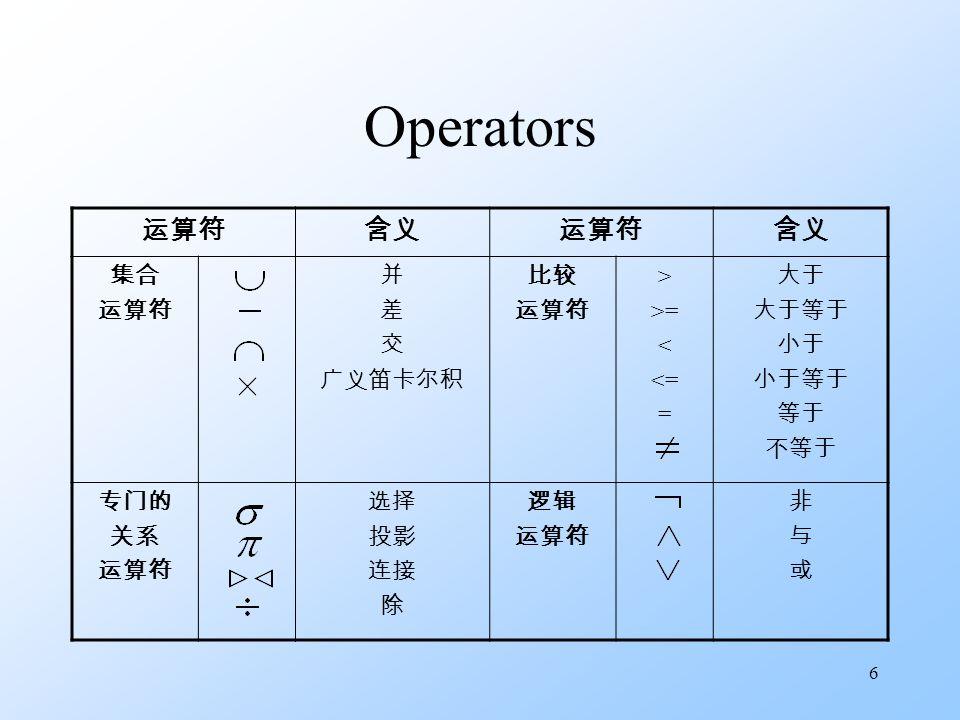 6 Operators 运算符含义运算符含义 集合 运算符 并 差 交 广义笛卡尔积 比较 运算符 > >= < <= = 大于 大于等于 小于 小于等于 等于 不等于 专门的 关系 运算符 选择 投影 连接 除 逻辑 运算符 非与或非与或