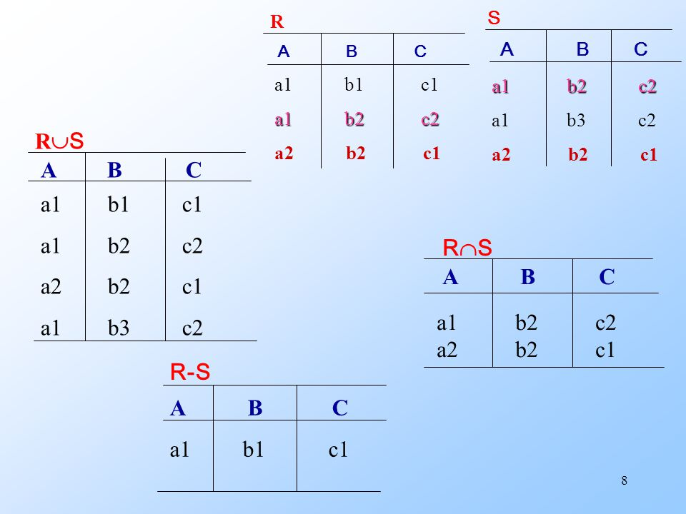8 RSRS A B C a1 b1 c1 a1 b2 c2 a2 b2 c1 a1 b3 c2 RSRS A B C a1 b2 c2 a2 b2 c1 R-S A B C a1 b1 c1 A B C a1 b1 c1 a1 b2 c2 a2 b2 c1 R A B C a1 b2 c2 a1 b3 c2 a2 b2 c1 S