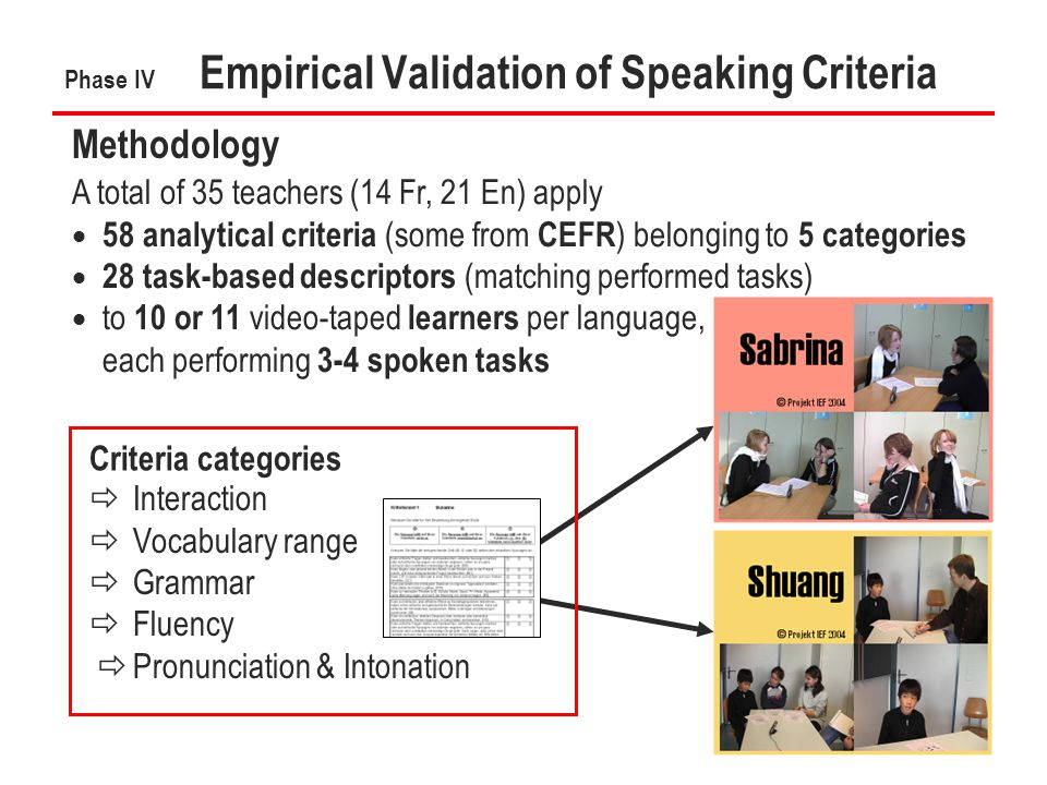 19 Phase IV Empirical Validation of Speaking Criteria Methodology A total of 35 teachers (14 Fr, 21 En) apply  58 analytical criteria (some from CEFR ) belonging to 5 categories  28 task-based descriptors (matching performed tasks)  to 10 or 11 video-taped learners per language, each performing 3-4 spoken tasks Criteria categories  Interaction  Vocabulary range  Grammar  Fluency  Pronunciation & Intonation