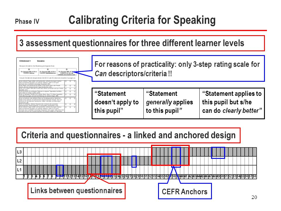 20 Phase IV Calibrating Criteria for Speaking Criteria and questionnaires - a linked and anchored design CEFR Anchors 3 assessment questionnaires for three different learner levels Statement applies to this pupil but s/he can do clearly better Statement generally applies to this pupil Statement doesn't apply to this pupil For reasons of practicality: only 3-step rating scale for Can descriptors/criteria !.
