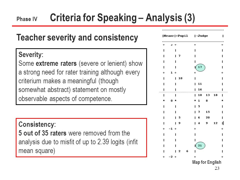 23 Phase IV Criteria for Speaking – Analysis (3) Teacher severity and consistency Consistency: 5 out of 35 raters were removed from the analysis due to misfit of up to 2.39 logits (infit mean square) Severity: Some extreme raters (severe or lenient) show a strong need for rater training although every criterium makes a meaningful (though somewhat abstract) statement on mostly observable aspects of competence.