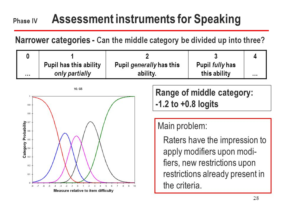 28 Phase IV Assessment instruments for Speaking Narrower categories - Can the middle category be divided up into three.