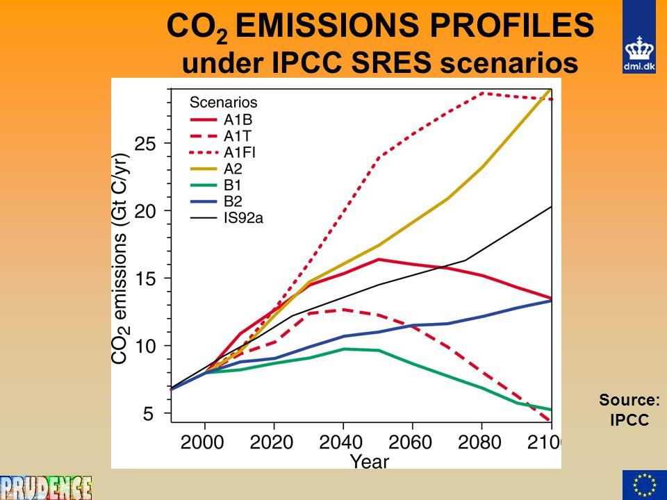 CO 2 EMISSIONS PROFILES under IPCC SRES scenarios Source: IPCC