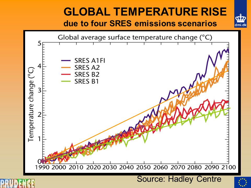 GLOBAL TEMPERATURE RISE due to four SRES emissions scenarios Source: Hadley Centre