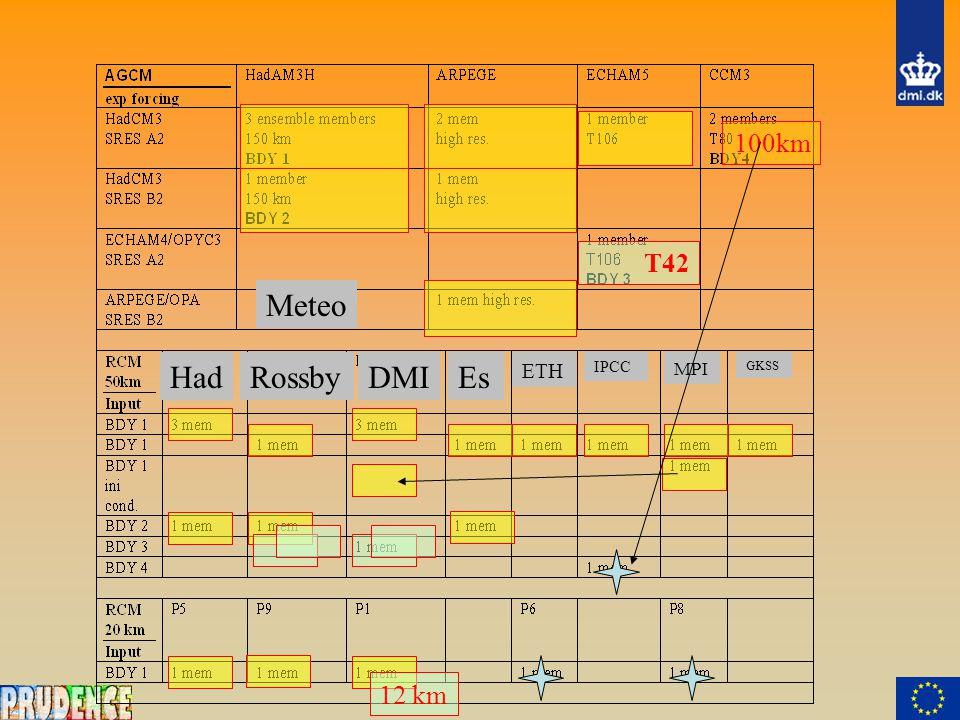 DMIHadRossbyEs ETH IPCC MPI GKSS Meteo T42 100km 12 km