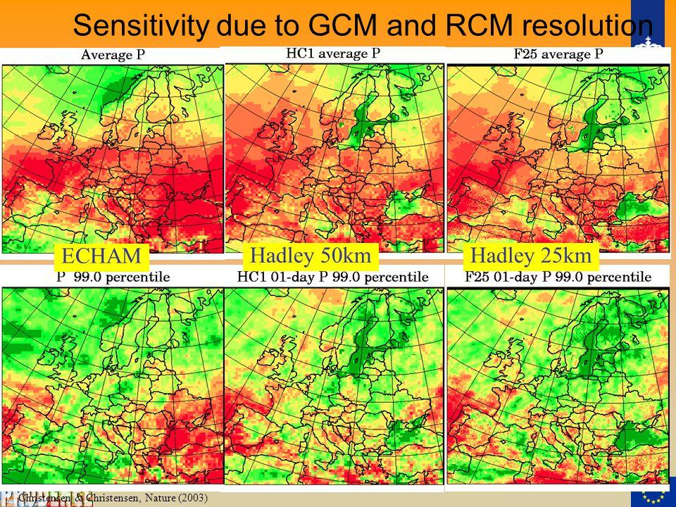 Christensen & Christensen, Nature (2003) Sensitivity due to GCM and RCM resolution ECHAM Hadley 50kmHadley 25km