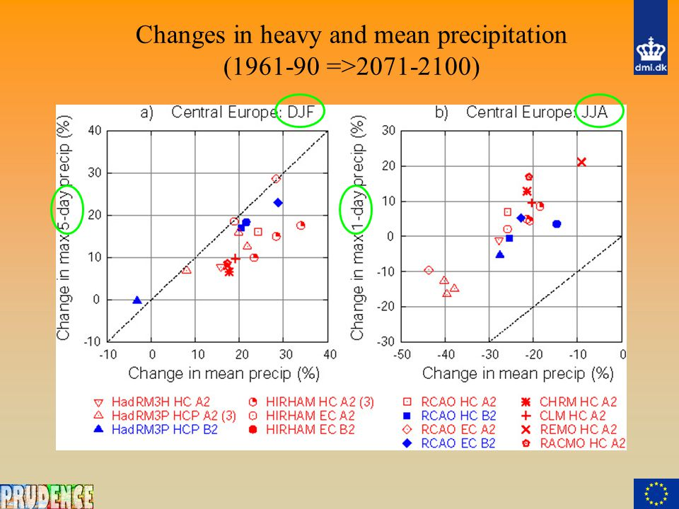 Changes in heavy and mean precipitation (1961-90 =>2071-2100)