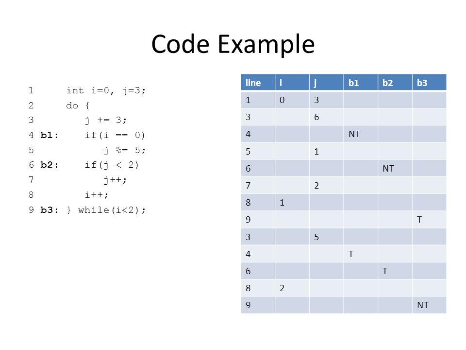 Code Example 1 int i=0, j=3; 2 do { 3 j += 3; 4 b1: if(i == 0) 5 j %= 5; 6 b2: if(j < 2) 7 j++; 8 i++; 9 b3: } while(i<2); lineijb1b2b3 103 lineijb1b2b3 103 36 lineijb1b2b3 103 36 4NT lineijb1b2b3 103 36 4NT 51 lineijb1b2b3 103 36 4NT 51 6 lineijb1b2b3 103 36 4NT 51 6 72 lineijb1b2b3 103 36 4NT 51 6 72 81 lineijb1b2b3 103 36 4NT 51 6 72 81 9T lineijb1b2b3 103 36 4NT 51 6 72 81 9T 35 lineijb1b2b3 103 36 4NT 51 6 72 81 9T 35 4T lineijb1b2b3 103 36 4NT 51 6 72 81 9T 35 4T 6T lineijb1b2b3 103 36 4NT 51 6 72 81 9T 35 4T 6T 82 lineijb1b2b3 103 36 4NT 51 6 72 81 9T 35 4T 6T 82 9