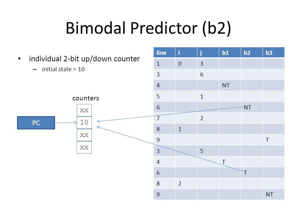 Bimodal Predictor (b2) individual 2-bit up/down counter – initial state = 10 lineijb1b2b3 103 36 4NT 51 6 72 81 9T 35 4T 6T 82 9 xx 10 xx counters PC 0110