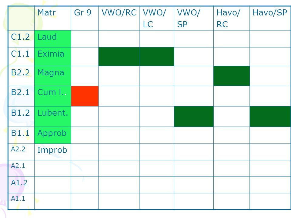 MatrGr 9VWO/RCVWO/ LC VWO/ SP Havo/ RC Havo/SP C1.2Laud C1.1Eximia B2.2Magna B2.1Cum l..