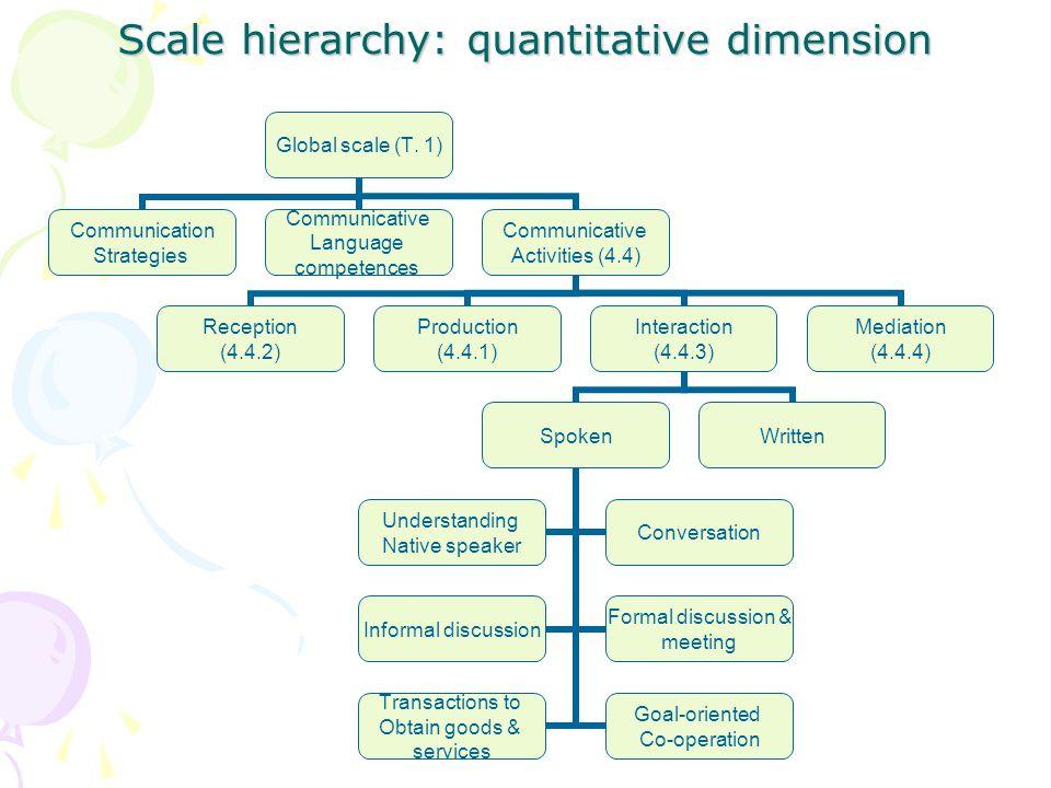 Scale hierarchy: quantitative dimension