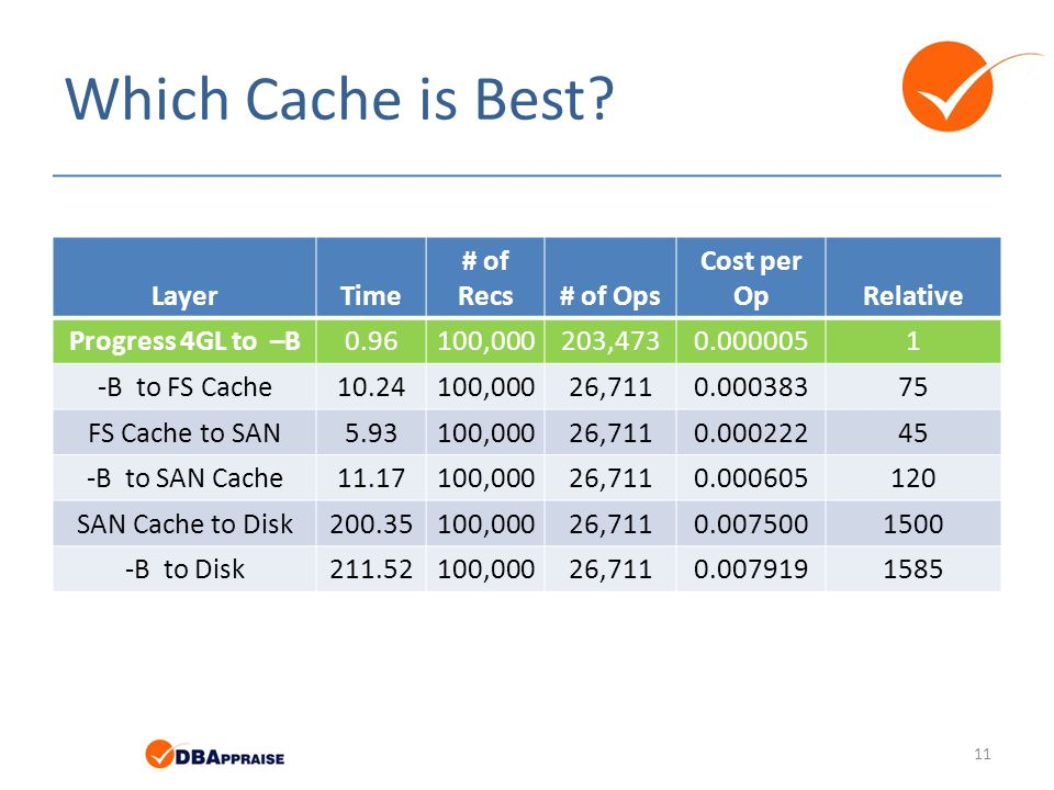 Which Cache is Best? 11 LayerTime # of Recs# of Ops Cost per OpRelative Progress 4GL to –B0.96100,000203,4730.0000051 -B to FS Cache10.24100,00026,711