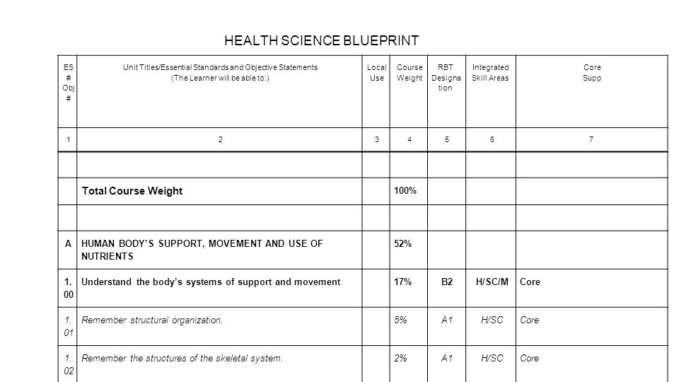 ES # Obj # Unit Titles/Essential Standards and Objective Statements (The Learner will be able to:) Local Use Course Weight RBT Designa tion Integrated Skill Areas Core Supp 1234567 Total Course Weight 100% A HUMAN BODY'S SUPPORT, MOVEMENT AND USE OF NUTRIENTS 52% 1.
