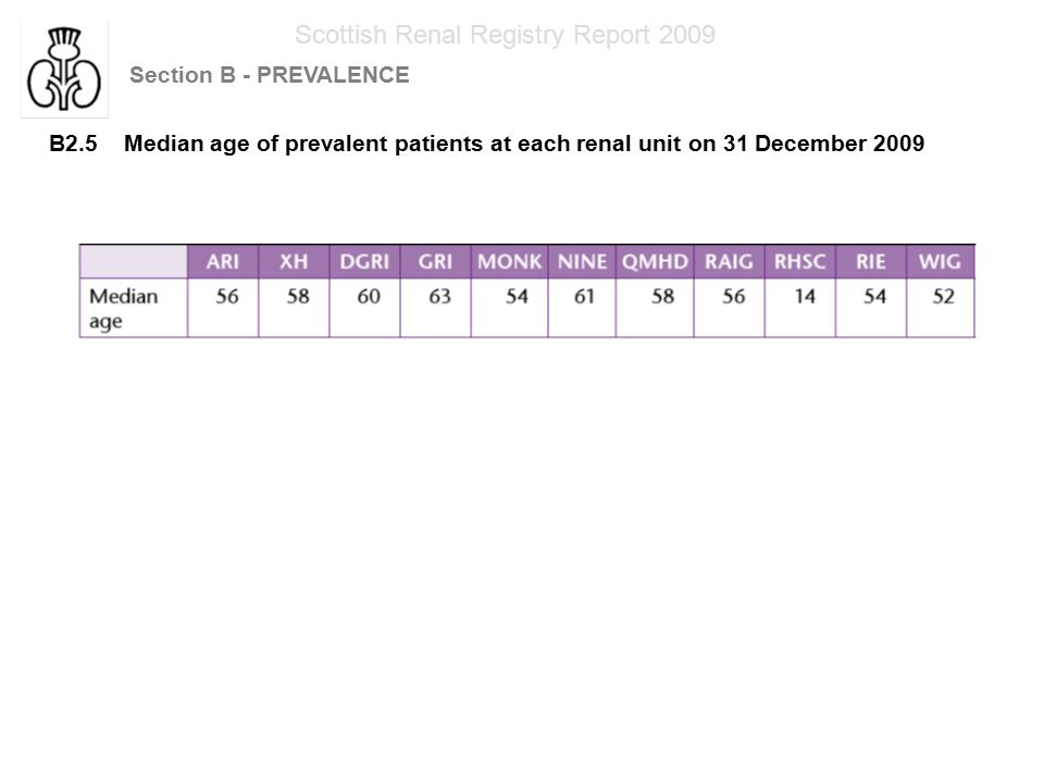 Scottish Renal Registry Report 2009 Section B - PREVALENCE B2.5 Median age of prevalent patients at each renal unit on 31 December 2009