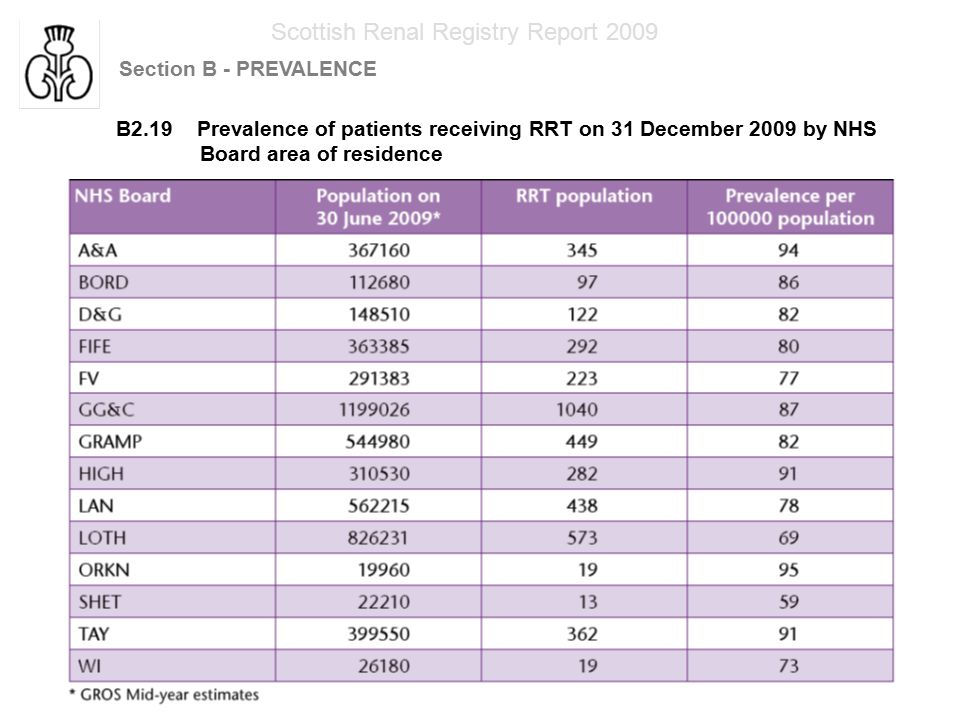 Scottish Renal Registry Report 2009 Section B - PREVALENCE B2.19 Prevalence of patients receiving RRT on 31 December 2009 by NHS Board area of residence