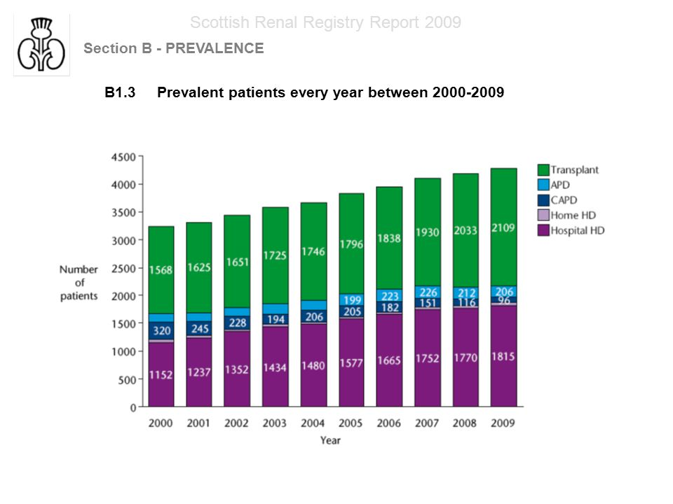 Scottish Renal Registry Report 2009 Section B - PREVALENCE B1.3 Prevalent patients every year between 2000-2009