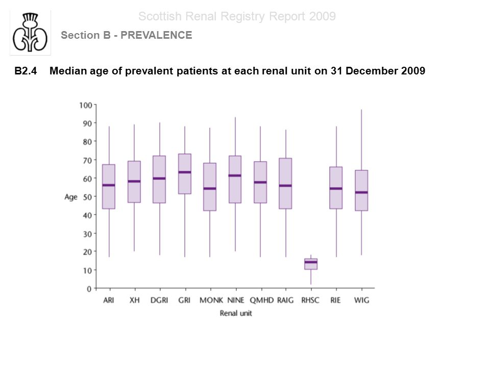 Scottish Renal Registry Report 2009 Section B - PREVALENCE B2.4 Median age of prevalent patients at each renal unit on 31 December 2009