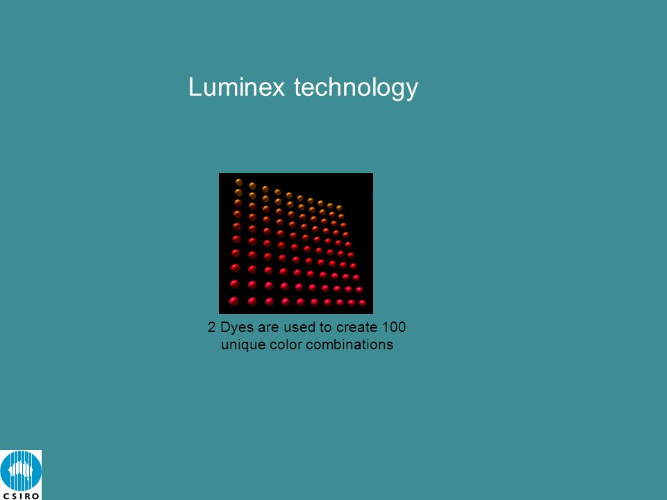 Luminex technology 2 Dyes are used to create 100 unique color combinations