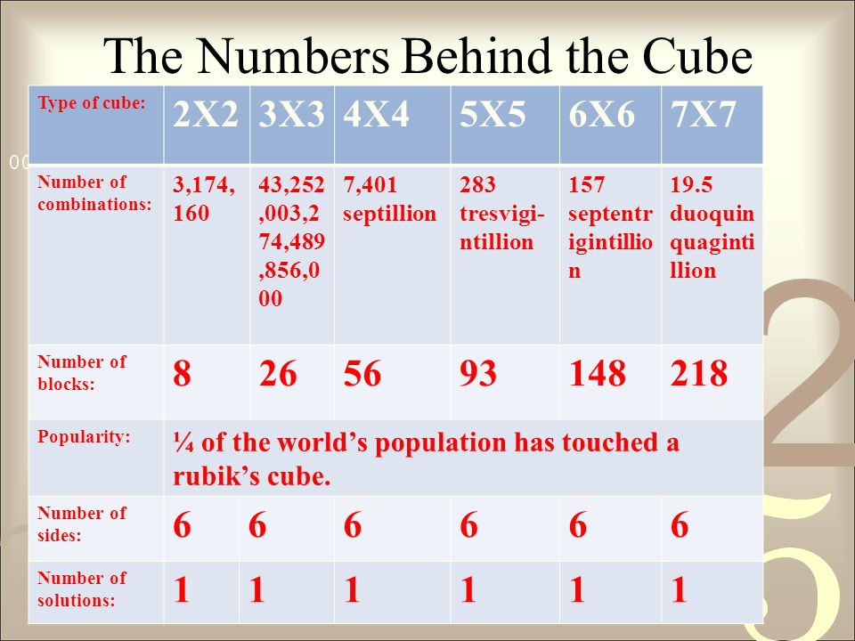 The Numbers Behind the Cube Type of cube: 2X23X34X45X56X67X7 Number of combinations: 3,174, 160 43,252,003,2 74,489,856,0 00 7,401 septillion 283 tresvigi- ntillion 157 septentr igintillio n 19.5 duoquin quaginti llion Number of blocks: 8265693148218 Popularity: ¼ of the world's population has touched a rubik's cube.