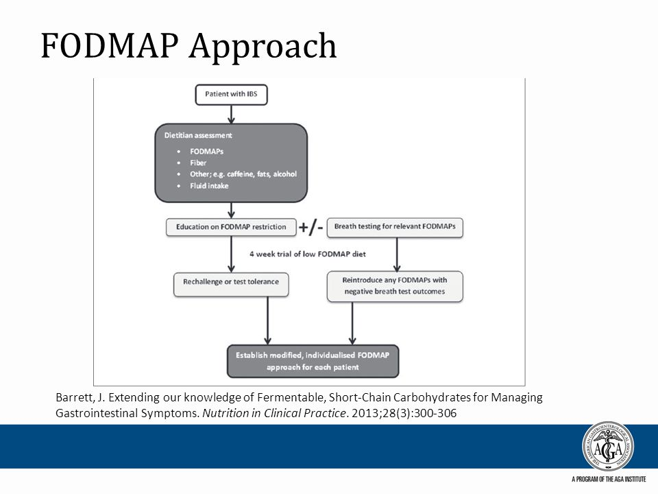 FODMAP Approach Barrett, J.