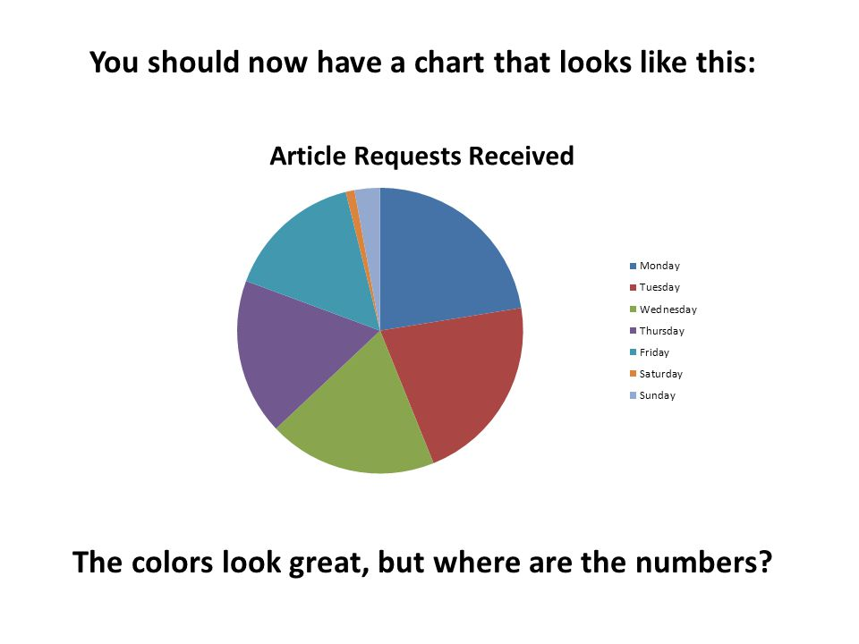 You should now have a chart that looks like this: The colors look great, but where are the numbers?