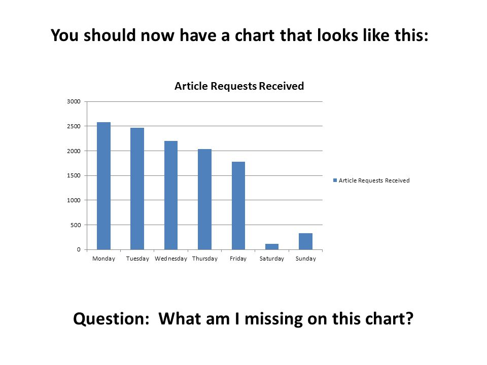 You should now have a chart that looks like this: Question: What am I missing on this chart