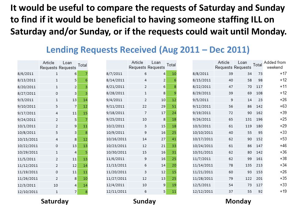 It would be useful to compare the requests of Saturday and Sunday to find if it would be beneficial to having someone staffing ILL on Saturday and/or Sunday, or if the requests could wait until Monday.