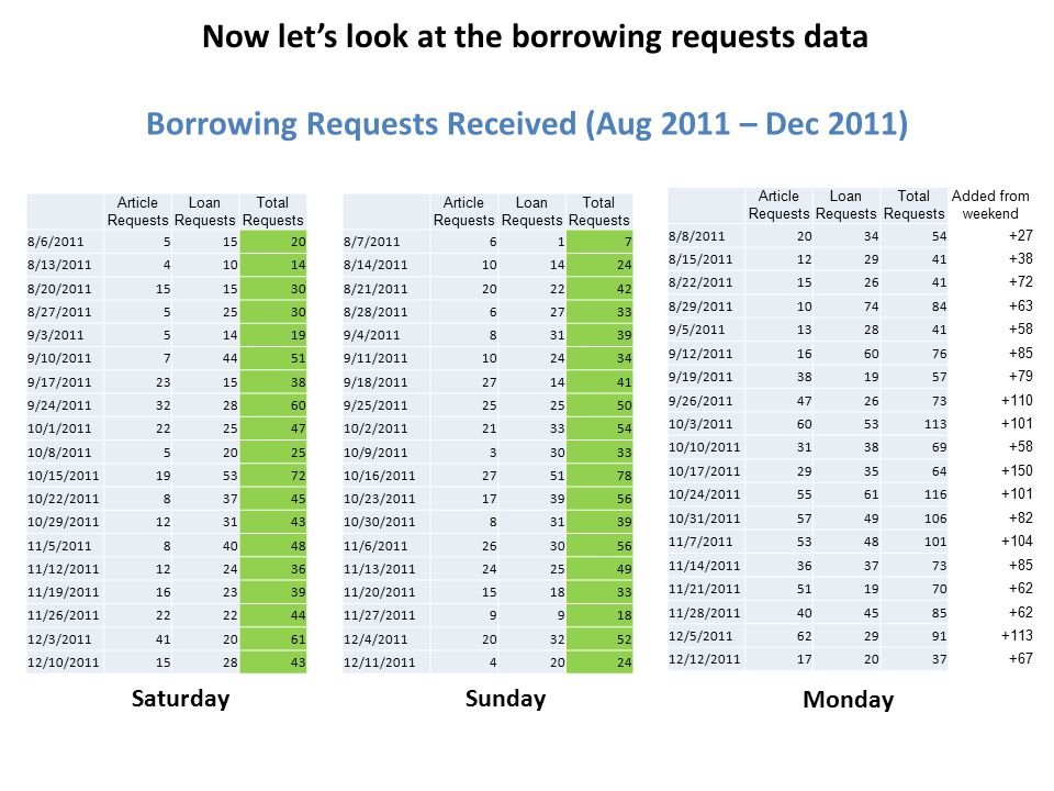 Article Requests Loan Requests Total Requests 8/6/201151520 8/13/201141014 8/20/201115 30 8/27/201152530 9/3/201151419 9/10/201174451 9/17/2011231538 9/24/2011322860 10/1/2011222547 10/8/201152025 10/15/2011195372 10/22/201183745 10/29/2011123143 11/5/201184048 11/12/2011122436 11/19/2011162339 11/26/201122 44 12/3/2011412061 12/10/2011152843 Article Requests Loan Requests Total Requests 8/7/2011617 8/14/2011101424 8/21/2011202242 8/28/201162733 9/4/201183139 9/11/2011102434 9/18/2011271441 9/25/201125 50 10/2/2011213354 10/9/201133033 10/16/2011275178 10/23/2011173956 10/30/201183139 11/6/2011263056 11/13/2011242549 11/20/2011151833 11/27/20119918 12/4/2011203252 12/11/201142024 Article Requests Loan Requests Total Requests Added from weekend 8/8/2011203454 +27 8/15/2011122941 +38 8/22/2011152641 +72 8/29/2011107484 +63 9/5/2011132841 +58 9/12/2011166076 +85 9/19/2011381957 +79 9/26/2011472673 +110 10/3/20116053113 +101 10/10/2011313869 +58 10/17/2011293564 +150 10/24/20115561116 +101 10/31/20115749106 +82 11/7/20115348101 +104 11/14/2011363773 +85 11/21/2011511970 +62 11/28/2011404585 +62 12/5/2011622991 +113 12/12/2011172037 +67 Now let's look at the borrowing requests data Borrowing Requests Received (Aug 2011 – Dec 2011) SaturdaySunday Monday