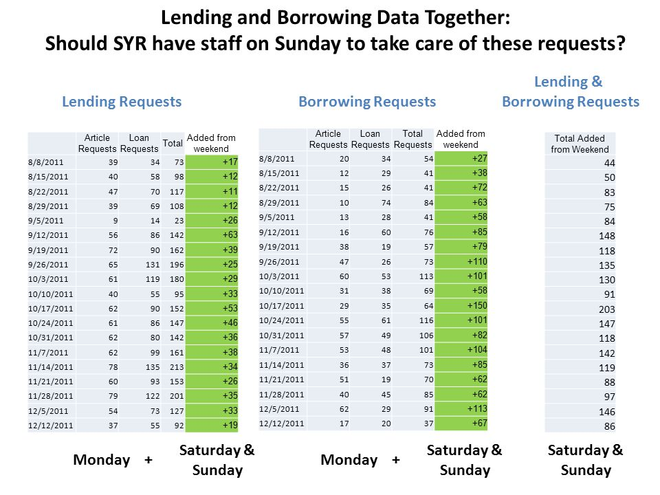 Article Requests Loan Requests Total Added from weekend 8/8/2011393473 +17 8/15/2011405898 +12 8/22/20114770117 +11 8/29/20113969108 +12 9/5/201191423 +26 9/12/20115686142 +63 9/19/20117290162 +39 9/26/201165131196 +25 10/3/201161119180 +29 10/10/2011405595 +33 10/17/20116290152 +53 10/24/20116186147 +46 10/31/20116280142 +36 11/7/20116299161 +38 11/14/201178135213 +34 11/21/20116093153 +26 11/28/201179122201 +35 12/5/20115473127 +33 12/12/2011375592 +19 Lending Requests Article Requests Loan Requests Total Requests Added from weekend 8/8/2011203454 +27 8/15/2011122941 +38 8/22/2011152641 +72 8/29/2011107484 +63 9/5/2011132841 +58 9/12/2011166076 +85 9/19/2011381957 +79 9/26/2011472673 +110 10/3/20116053113 +101 10/10/2011313869 +58 10/17/2011293564 +150 10/24/20115561116 +101 10/31/20115749106 +82 11/7/20115348101 +104 11/14/2011363773 +85 11/21/2011511970 +62 11/28/2011404585 +62 12/5/2011622991 +113 12/12/2011172037 +67 Borrowing Requests Total Added from Weekend 44 50 83 75 84 148 118 135 130 91 203 147 118 142 119 88 97 146 86 Lending & Borrowing Requests Lending and Borrowing Data Together: Should SYR have staff on Sunday to take care of these requests.