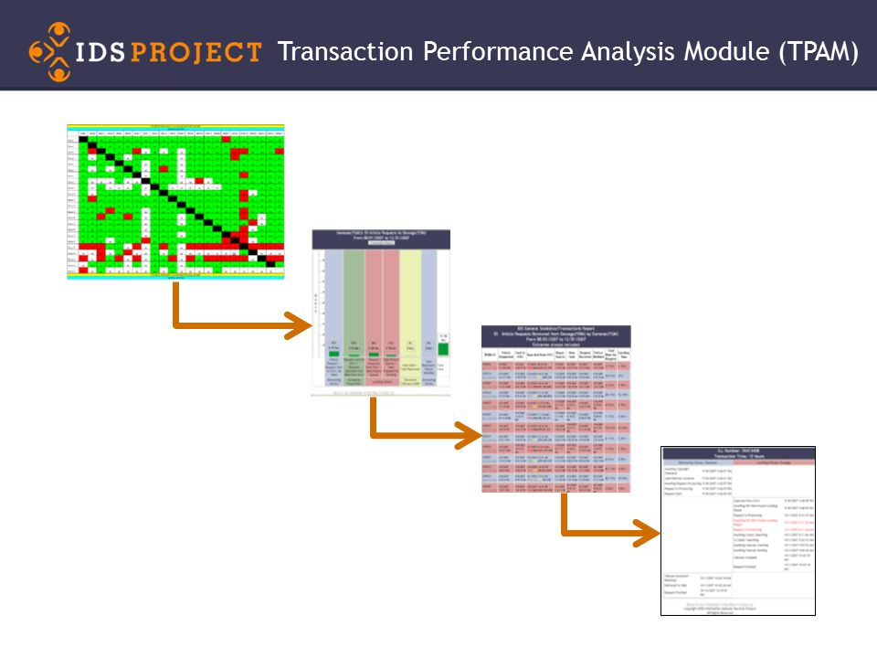 Transaction Performance Analysis Module (TPAM)