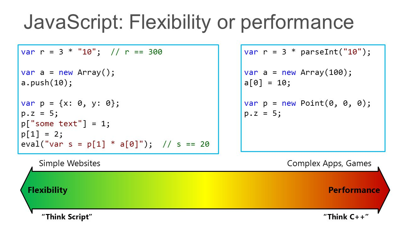 FlexibilityPerformance Think C++ Think Script Simple WebsitesComplex Apps, Games var r = 3 * 10 ; // r == 300 var a = new Array(); a.push(10); var p = {x: 0, y: 0}; p.z = 5; p[ some text ] = 1; p[1] = 2; eval( var s = p[1] * a[0] ); // s == 20 var r = 3 * parseInt( 10 ); var a = new Array(100); a[0] = 10; var p = new Point(0, 0, 0); p.z = 5;