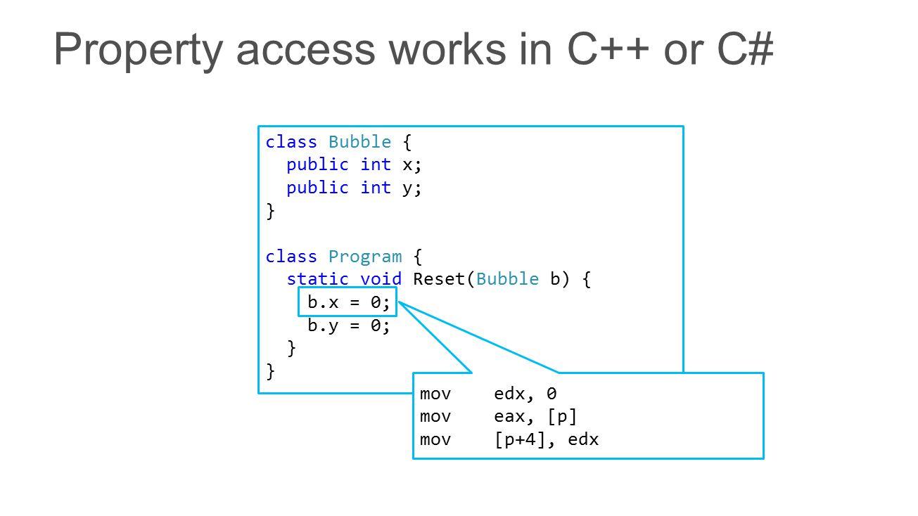 class Bubble { public int x; public int y; } class Program { static void Reset(Bubble b) { b.x = 0; b.y = 0; } mov edx, 0 mov eax, [p] mov [p+4], edx