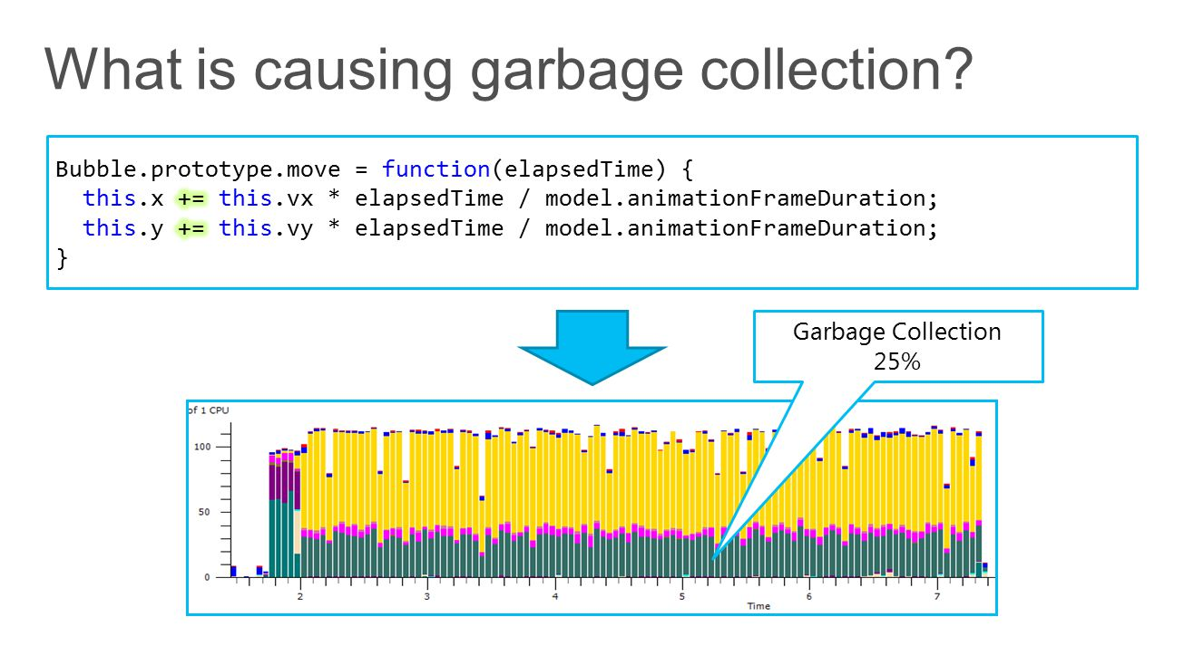 Garbage Collection 25%