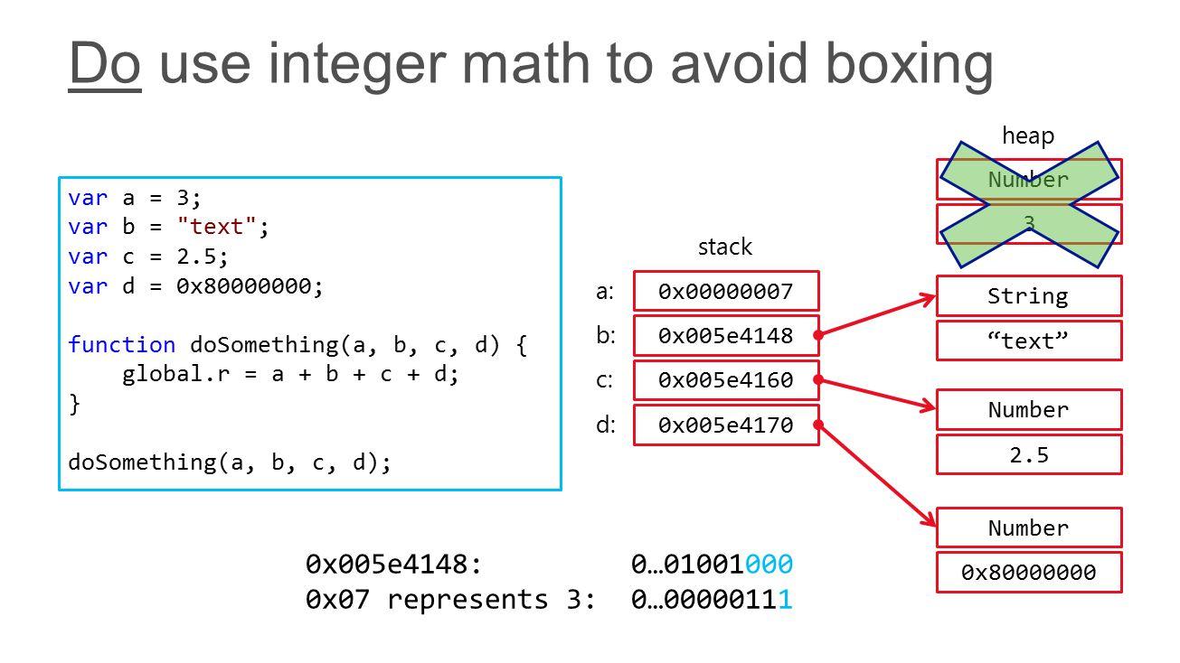 var a = 3; var b = text ; var c = 2.5; var d = 0x80000000; function doSomething(a, b, c, d) { global.r = a + b + c + d; } doSomething(a, b, c, d); stack 0x00000007 a: 0x005e4148 b: 0x005e4160 c: String text Number 2.5 Number 0x80000000 0x005e4170 d: Number 3 heap 0x005e4148: 0…01001000 0x07 represents 3: 0…00000111