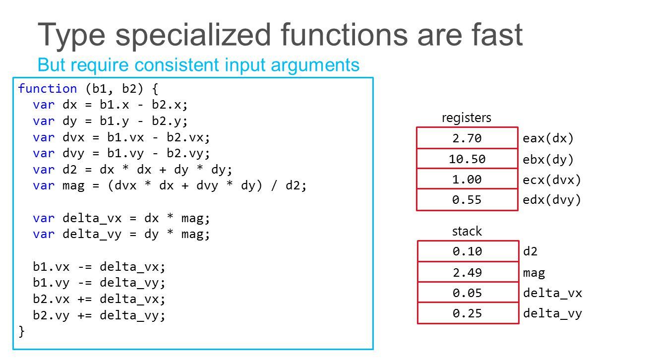 function (b1, b2) { var dx = b1.x - b2.x; var dy = b1.y - b2.y; var dvx = b1.vx - b2.vx; var dvy = b1.vy - b2.vy; var d2 = dx * dx + dy * dy; var mag = (dvx * dx + dvy * dy) / d2; var delta_vx = dx * mag; var delta_vy = dy * mag; b1.vx -= delta_vx; b1.vy -= delta_vy; b2.vx += delta_vx; b2.vy += delta_vy; } stack 0.10 d2 2.49 mag 0.05 delta_vx 0.25 delta_vy registers 2.70 eax(dx) 10.50 1.00 0.55 ebx(dy) ecx(dvx) edx(dvy)
