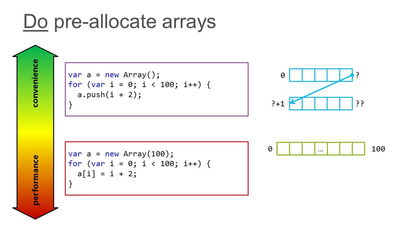 var a = new Array(100); for (var i = 0; i < 100; i++) { a[i] = i + 2; } var a = new Array(); for (var i = 0; i < 100; i++) { a.push(i + 2); } convenience performance 0.